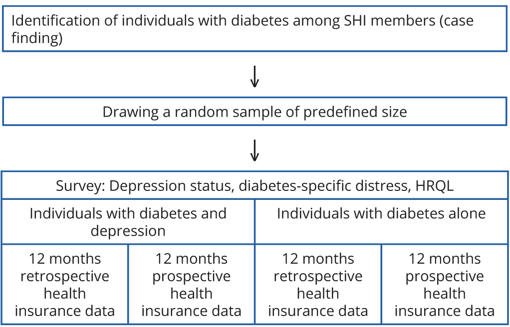 Validating the adapted diabetes complications severity index in claims data
